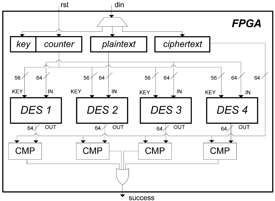 FPGA architecture for exhaustive DES key search