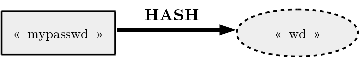 Example of a hash                                                function